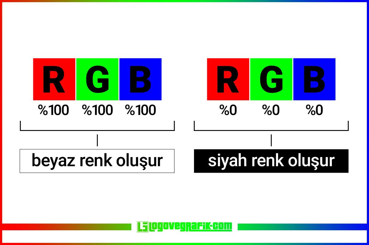 RGB nedir? Nerelerde kullanılır? Nasıl çalışır? RGB renkler nasıl oluşur? RGB renk uzayı nedir? RGB ve CMYK arasındaki fark nedir?